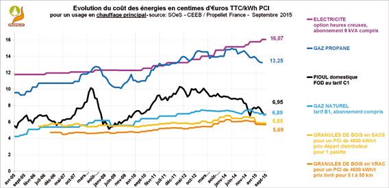 Évolution des coûts d'énergie