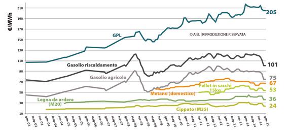 Andamento del costo dell'energia